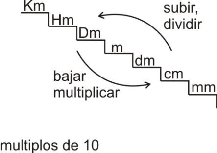 escala1