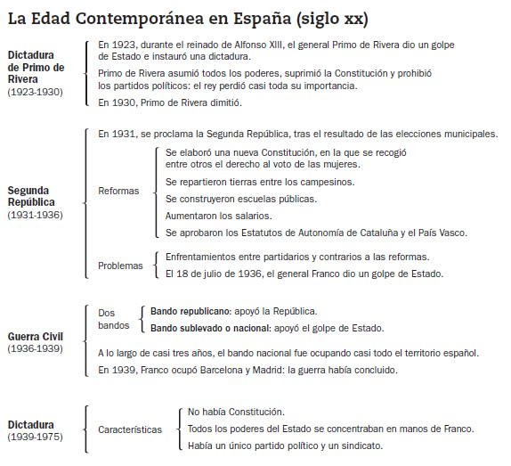 Historia edad contemporanea for Caracteristicas de la contemporanea